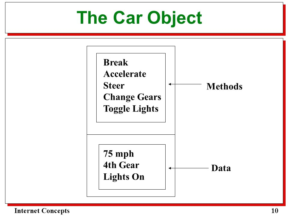 10Internet Concepts The Car Object Break Accelerate Steer Change Gears Toggle Lights 75 mph 4th Gear Lights On Methods Data