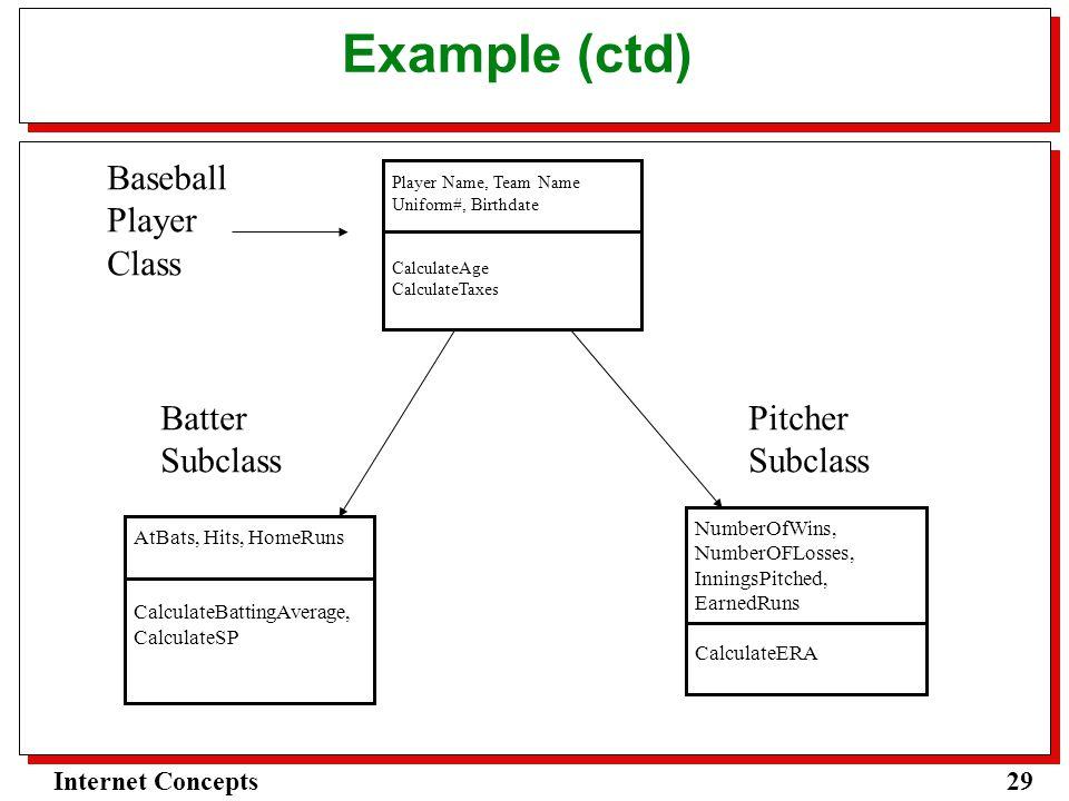 29Internet Concepts Example (ctd) Baseball Player Class Player Name, Team Name Uniform#, Birthdate CalculateAge CalculateTaxes Batter Subclass AtBats, Hits, HomeRuns CalculateBattingAverage, CalculateSP Pitcher Subclass NumberOfWins, NumberOFLosses, InningsPitched, EarnedRuns CalculateERA