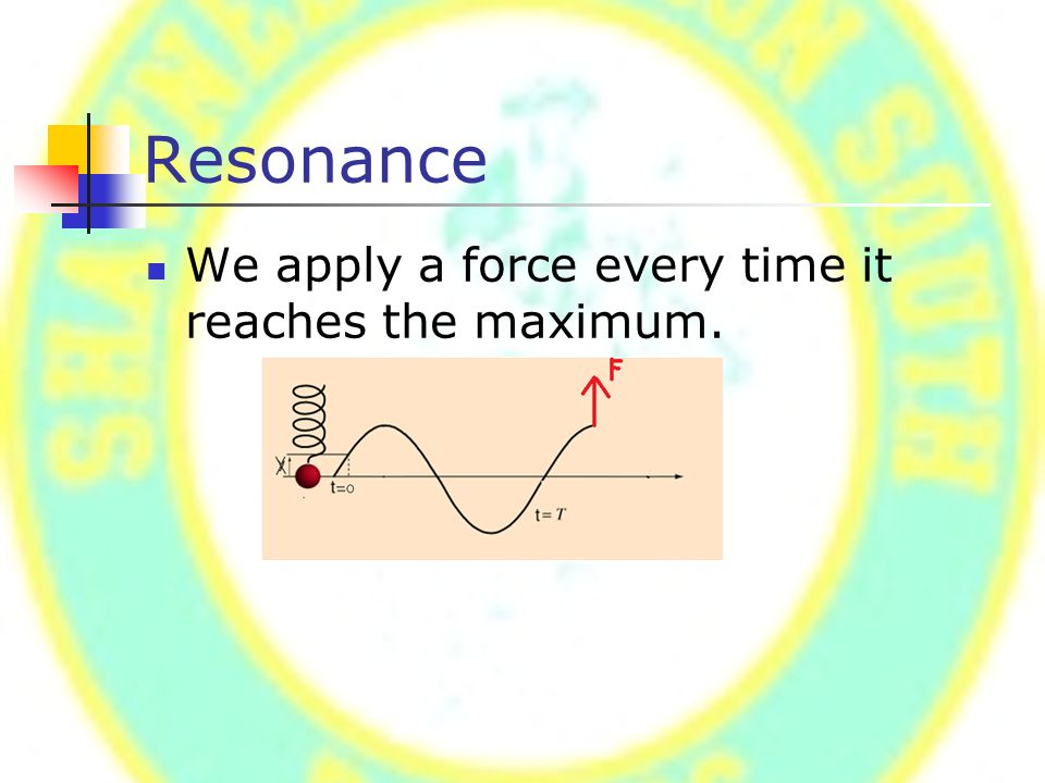 Resonance We apply a force every time it reaches the maximum.