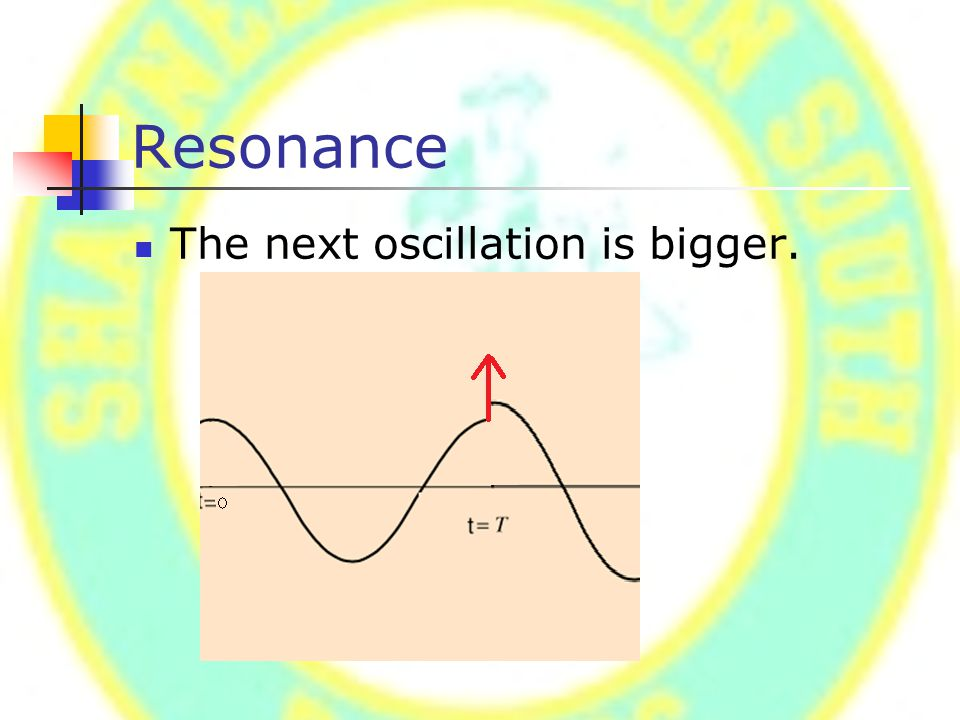 Resonance The next oscillation is bigger.