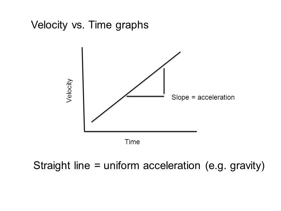 Velocity Time Slope = acceleration Velocity vs.