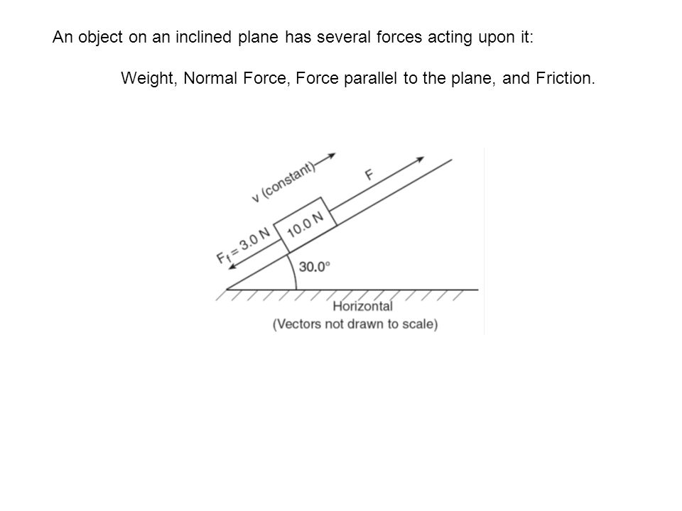 An object on an inclined plane has several forces acting upon it: Weight, Normal Force, Force parallel to the plane, and Friction.