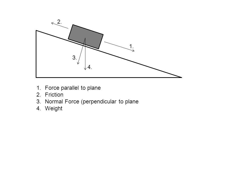 1.Force parallel to plane 2.Friction 3.Normal Force (perpendicular to plane 4.Weight 1. 2. 3. 4.