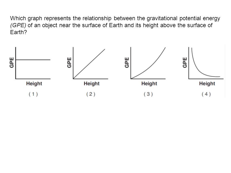 Which graph represents the relationship between the gravitational potential energy (GPE) of an object near the surface of Earth and its height above the surface of Earth?