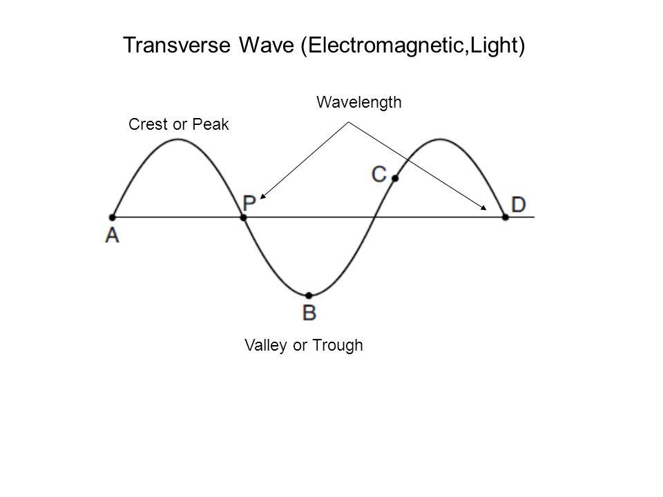 Transverse Wave (Electromagnetic,Light) Crest or Peak Valley or Trough Wavelength