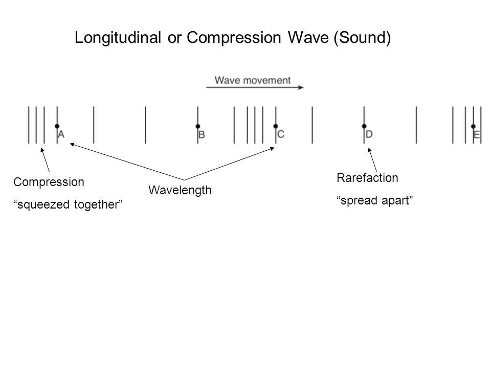 Longitudinal or Compression Wave (Sound) Wavelength Compression squeezed together Rarefaction spread apart
