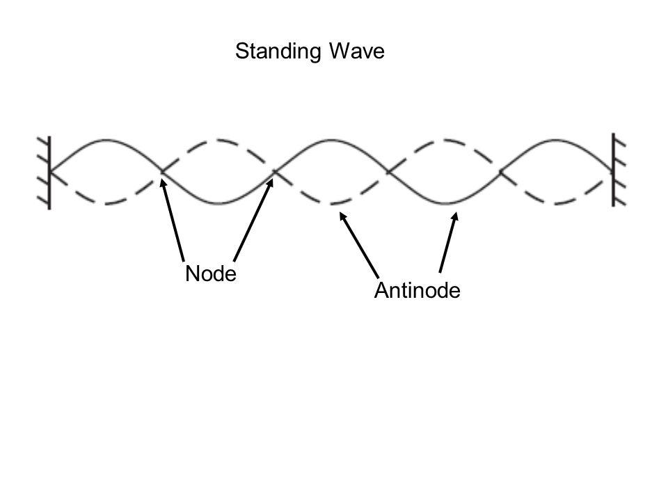 Standing Wave Node Antinode