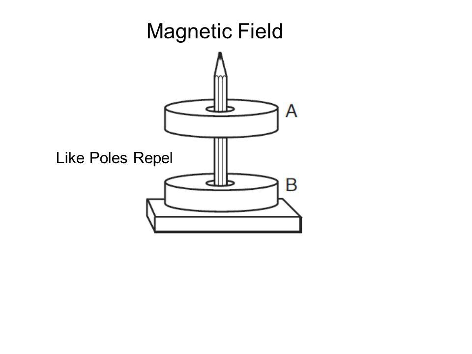 Like Poles Repel Magnetic Field