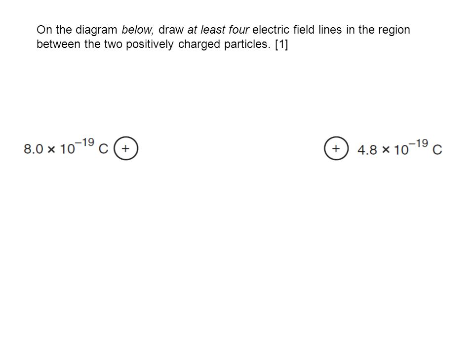 On the diagram below, draw at least four electric field lines in the region between the two positively charged particles.