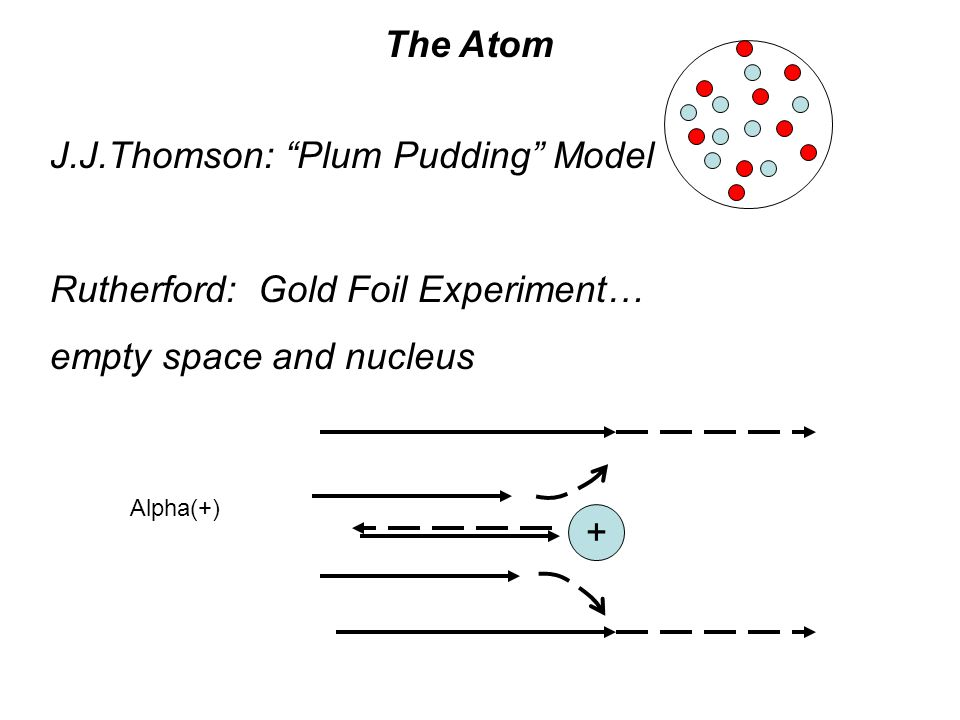 + Alpha(+) The Atom J.J.Thomson: Plum Pudding Model Rutherford: Gold Foil Experiment… empty space and nucleus