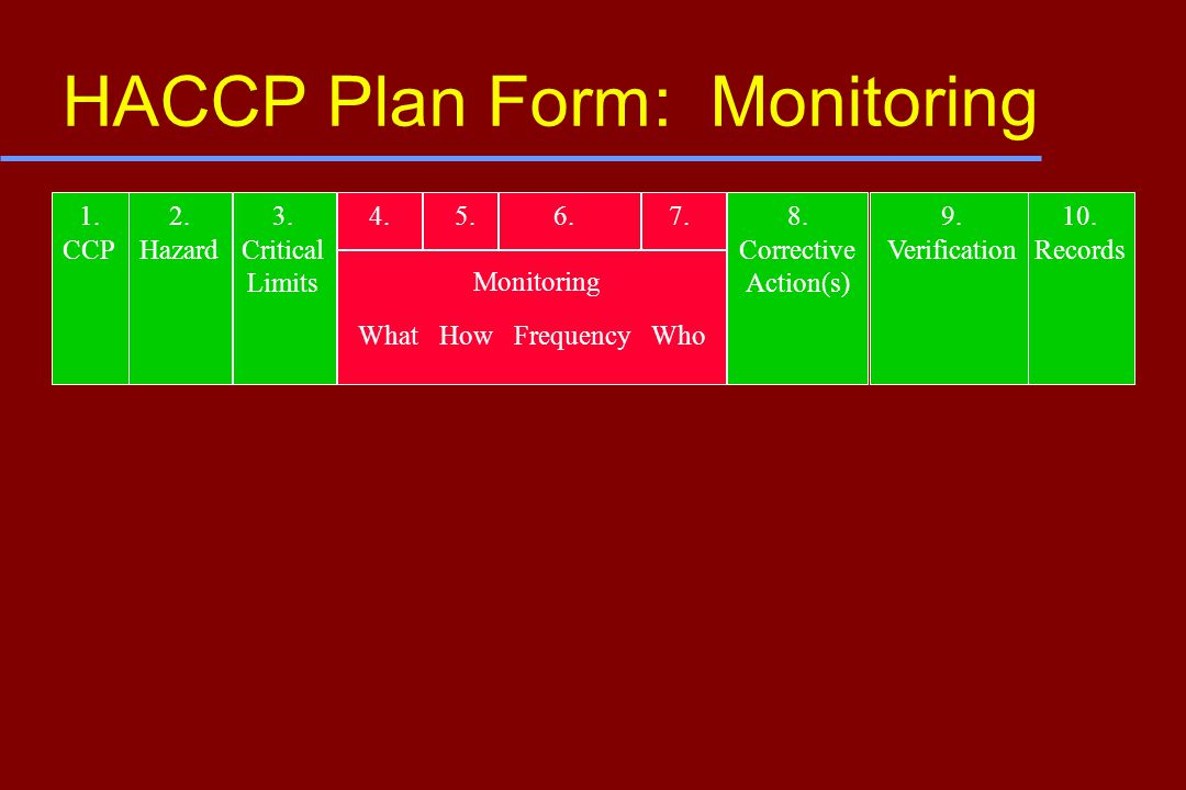 HACCP Plan Form: Monitoring 1. CCP 2. Hazard 3. Critical Limits What How Frequency Who Monitoring 4.5.6.9. Verification 8. Corrective Action(s) 10. Re