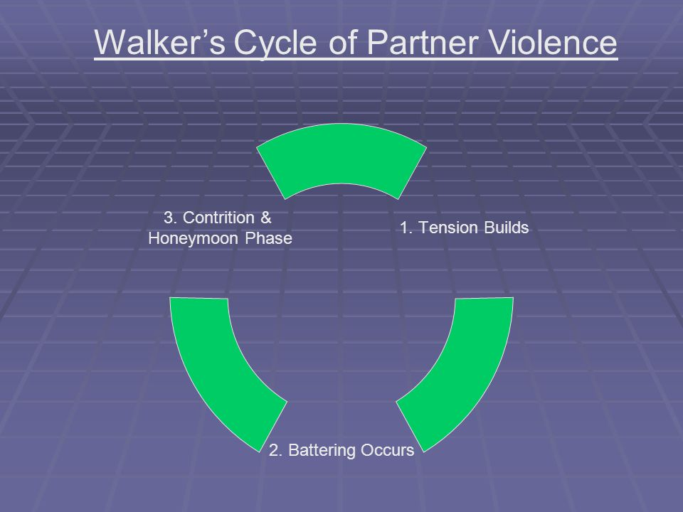 Consequences of Partner Violence  Psychological distress & disorders.