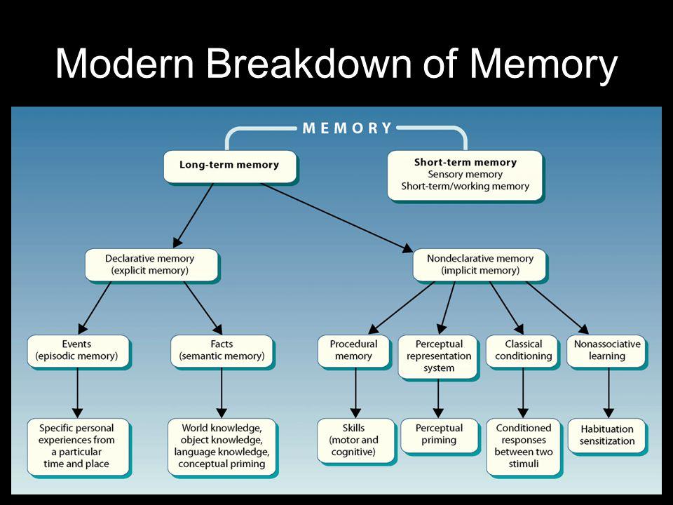 Modern Breakdown of Memory