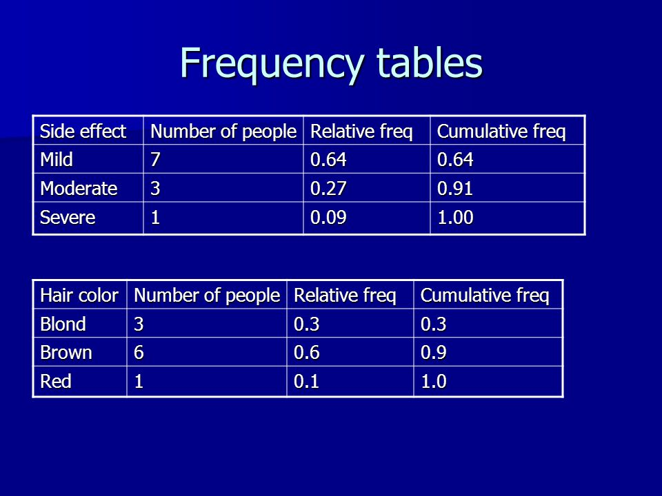 Frequency tables Hair color Number of people Relative freq Cumulative freq Blond30.30.3 Brown60.60.9 Red10.11.0 Side effect Number of people Relative freq Cumulative freq Mild70.640.64 Moderate30.270.91 Severe10.091.00