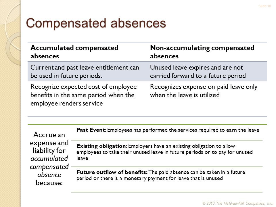 Slide 16 Compensated absences Accumulated compensated absences Non-accumulating compensated absences Current and past leave entitlement can be used in future periods.