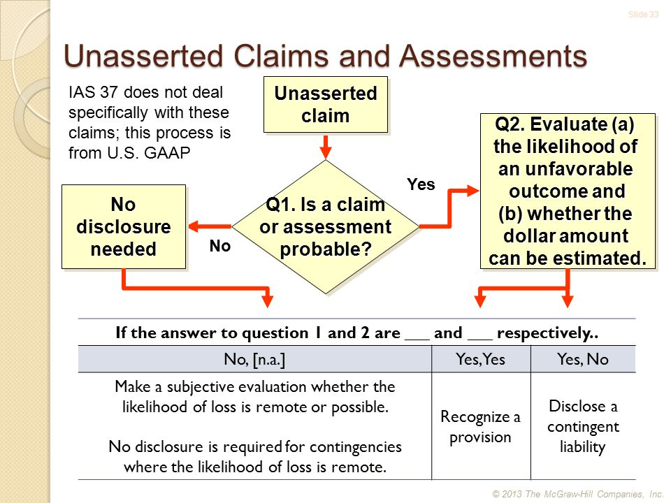 Slide 33 Unasserted Claims and Assessments Q1. Is a claim or assessment probable.