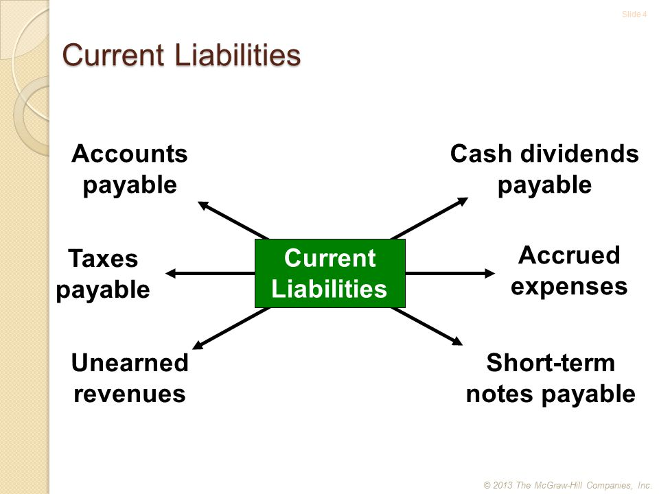 Slide 5 Open Accounts and Notes Accounts Payable Obligations to suppliers for goods purchased on open account.