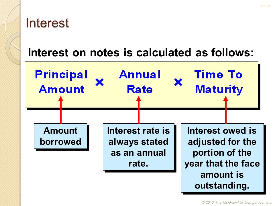 Slide 6 Interest Interest on notes is calculated as follows: Amount borrowed Interest rate is always stated as an annual rate.