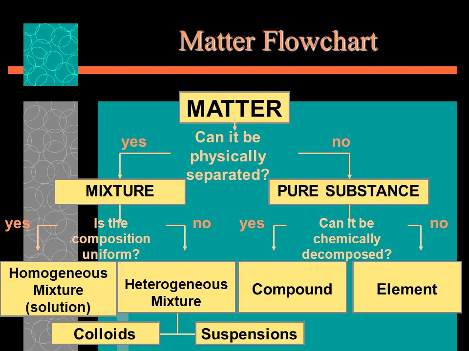 Homogeneous vs Heterogeneous  If matter is not uniform throughout, then it is a heterogeneous.