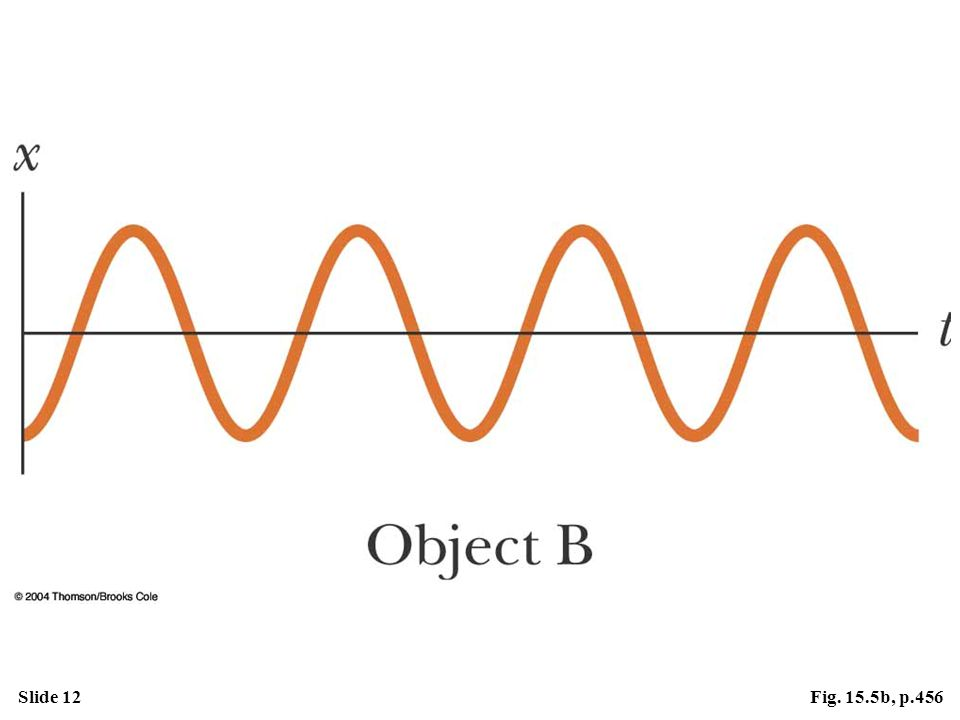 Slide 12Fig. 15.5b, p.456