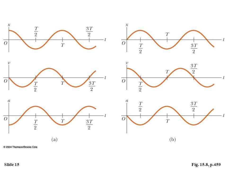 Slide 15Fig. 15.8, p.459