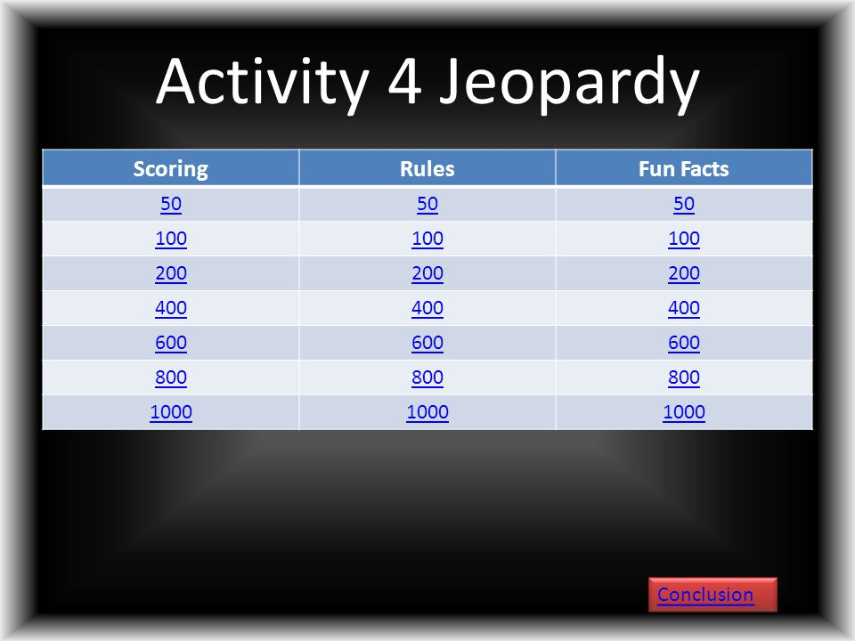 Activity 4 Jeopardy ScoringRulesFun Facts 50 100 200 400 600 800 1000 Conclusion