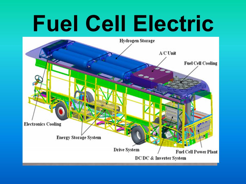 Fuel Cell Electric 1839 William Grove NASA uses for space flight 1998 Chicago first city to power buses.