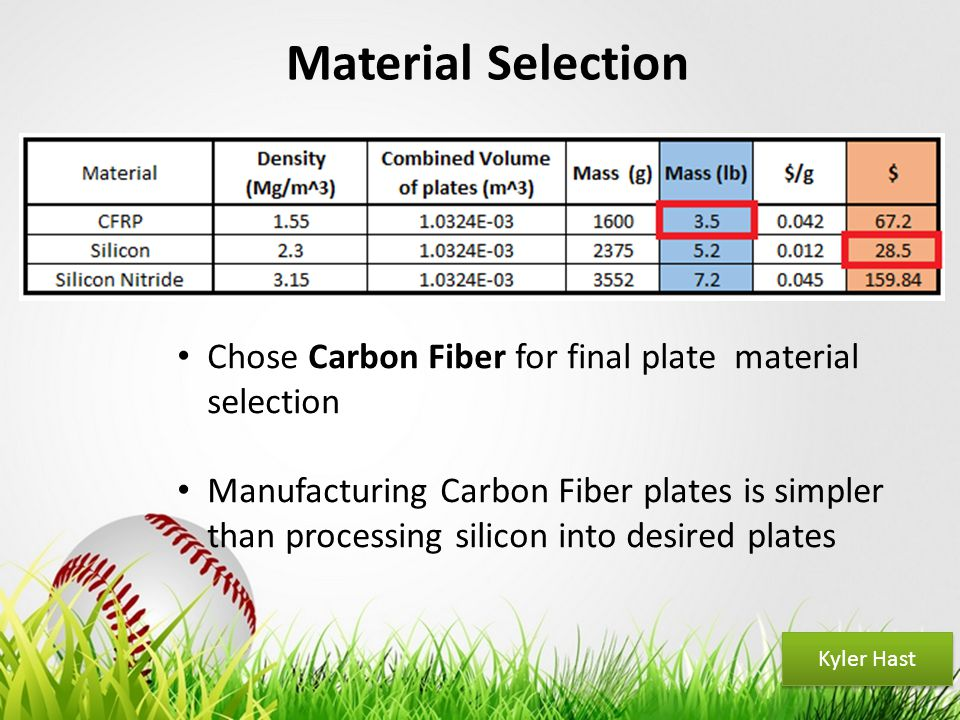 Your Logo Material Selection Chose Carbon Fiber for final plate material selection Manufacturing Carbon Fiber plates is simpler than processing silico