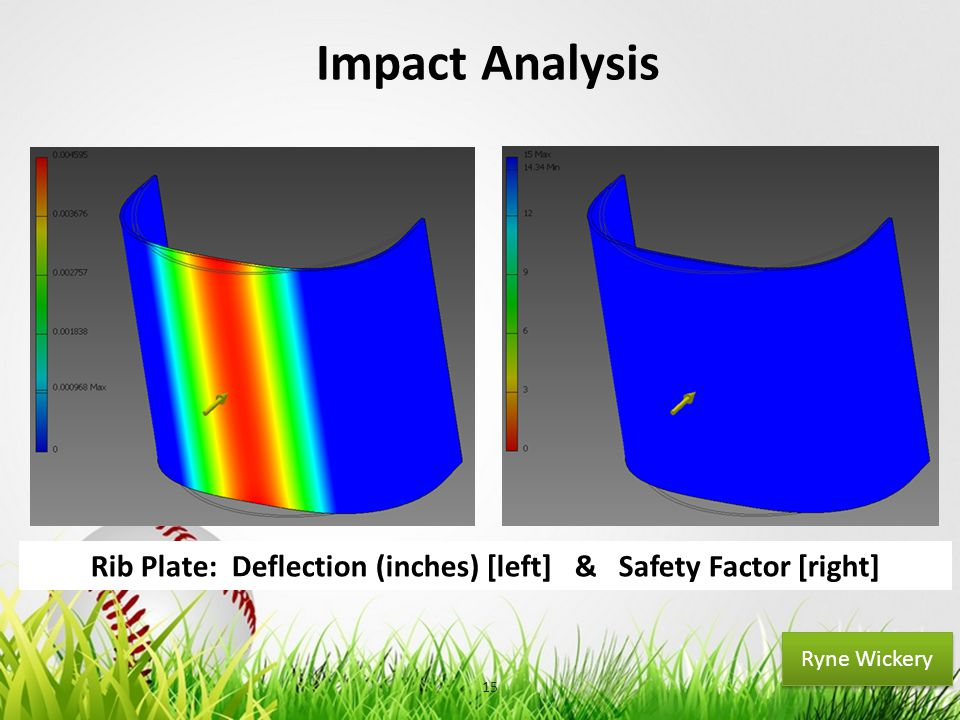 Your Logo Impact Analysis 15 Ryne Wickery Rib Plate: Deflection (inches) [left] & Safety Factor [right]
