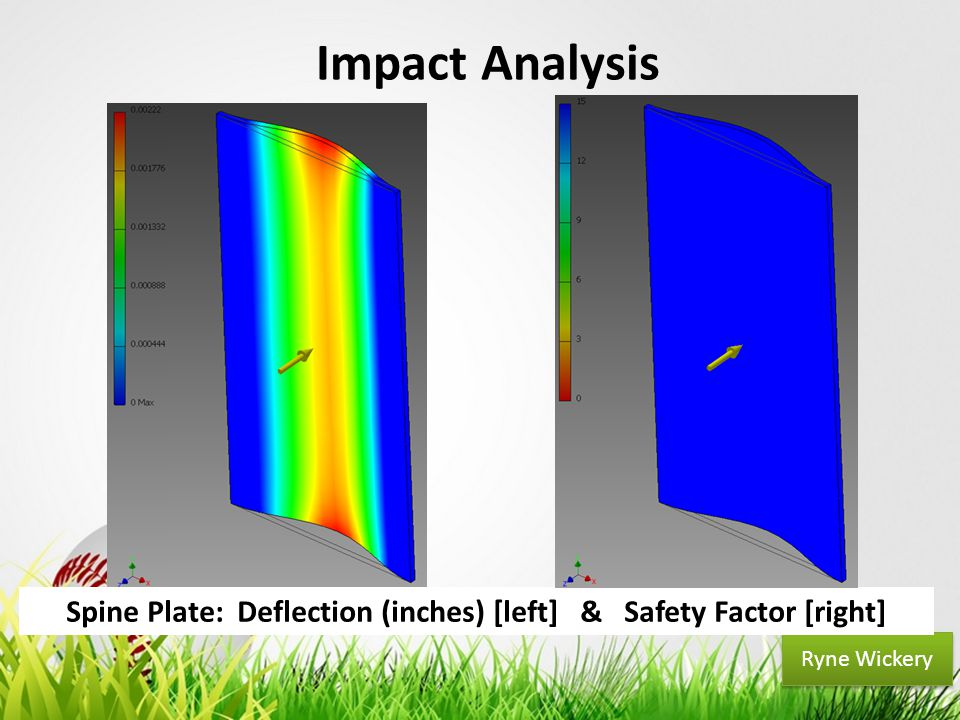 Your Logo Ryne Wickery Impact Analysis Spine Plate: Deflection (inches) [left] & Safety Factor [right]