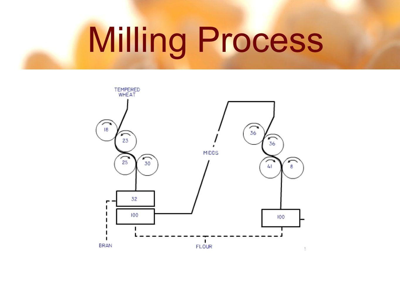 10 28 Milling Process