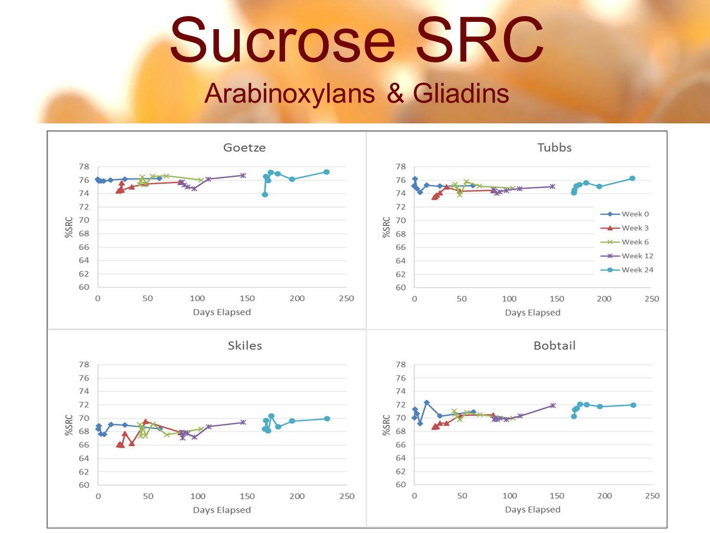 11 40 Sucrose SRC Arabinoxylans & Gliadins