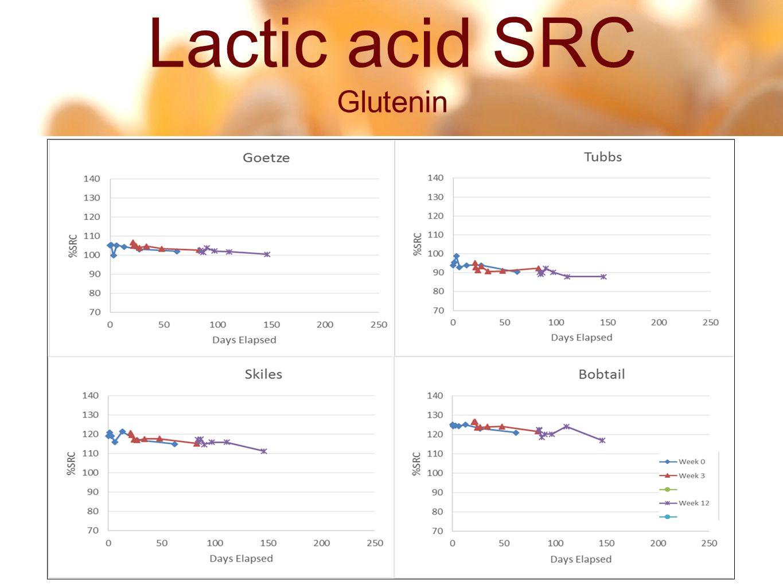 12 45 Lactic acid SRC Glutenin