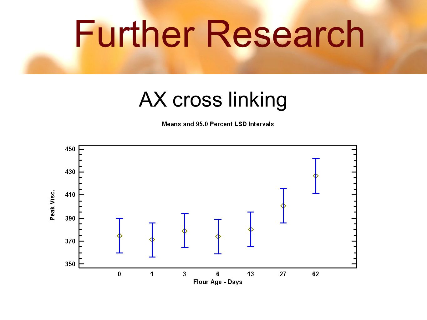 Further Research 14 55 AX cross linking