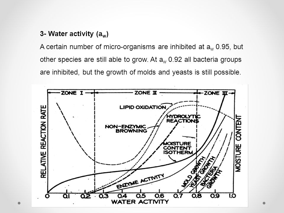 3- Water activity (a w ) A certain number of micro-organisms are inhibited at a w 0.95, but other species are still able to grow. At a w 0.92 all bact