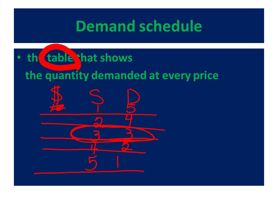 Demand schedule the table that shows the quantity demanded at every price