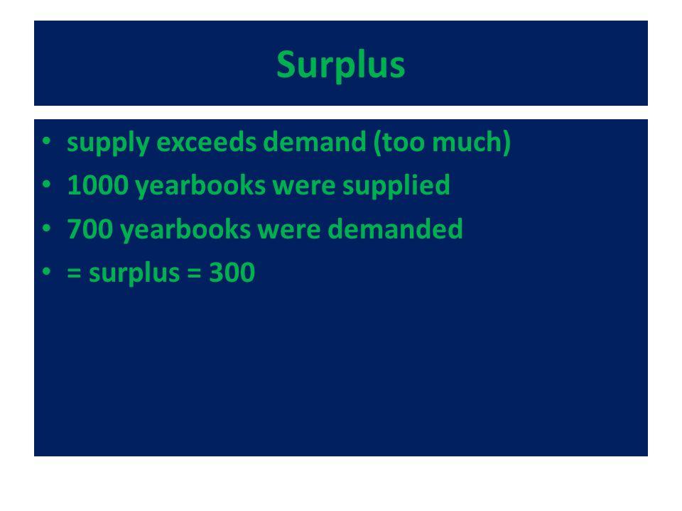Surplus supply exceeds demand (too much) 1000 yearbooks were supplied 700 yearbooks were demanded = surplus = 300