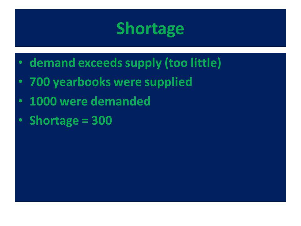 Shortage demand exceeds supply (too little) 700 yearbooks were supplied 1000 were demanded Shortage = 300