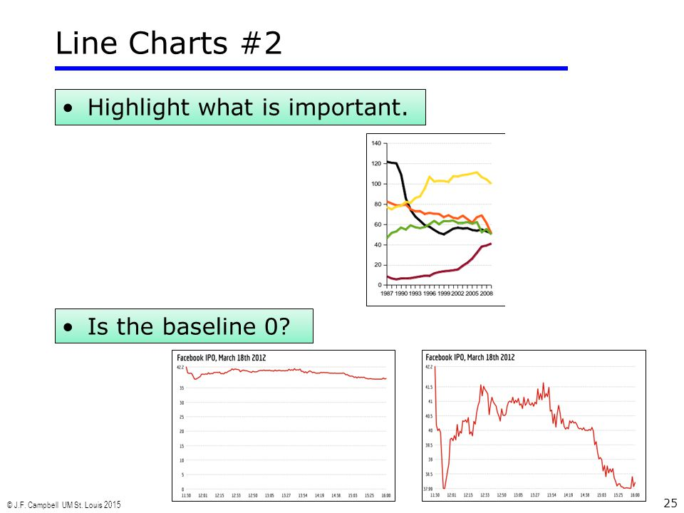 © J.F. Campbell UM St. Louis 2015 25 Highlight what is important. Line Charts #2 Is the baseline 0?