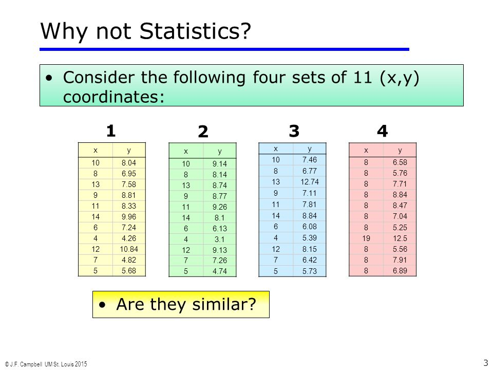 © J.F. Campbell UM St. Louis 2015 3 Why not Statistics? Consider the following four sets of 11 (x,y) coordinates: Are they similar? xy 108.04 86.95 13
