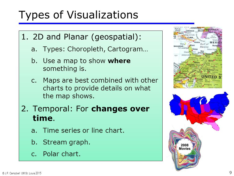 © J.F. Campbell UM St. Louis 2015 9 Types of Visualizations 1.2D and Planar (geospatial): a.Types: Choropleth, Cartogram… b.Use a map to show where so