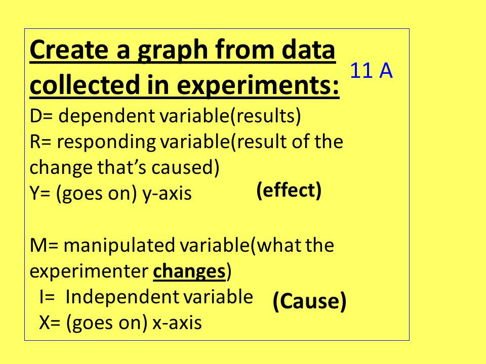 Create a graph from data collected in experiments: D= dependent variable(results) R= responding variable(result of the change that's caused) Y= (goes on) y-axis M= manipulated variable(what the experimenter changes) I= Independent variable X= (goes on) x-axis (Cause) (effect) 11 A