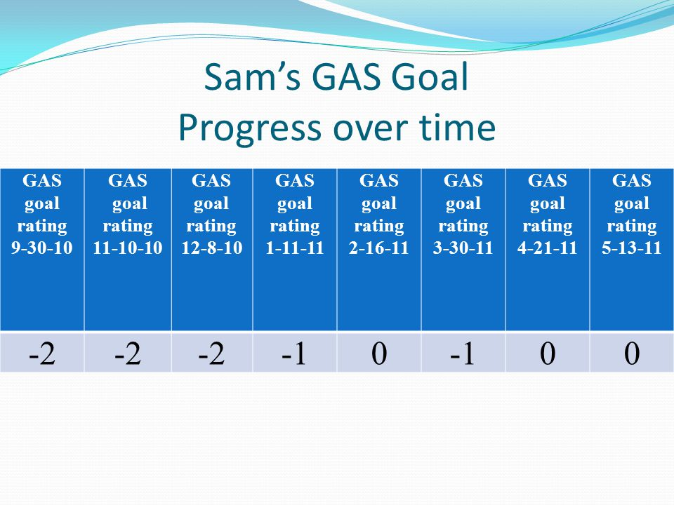 Sam's GAS Goal Progress over time GAS goal rating 9-30-10 GAS goal rating 11-10-10 GAS goal rating 12-8-10 GAS goal rating 1-11-11 GAS goal rating 2-16-11 GAS goal rating 3-30-11 GAS goal rating 4-21-11 GAS goal rating 5-13-11 -2 0 00