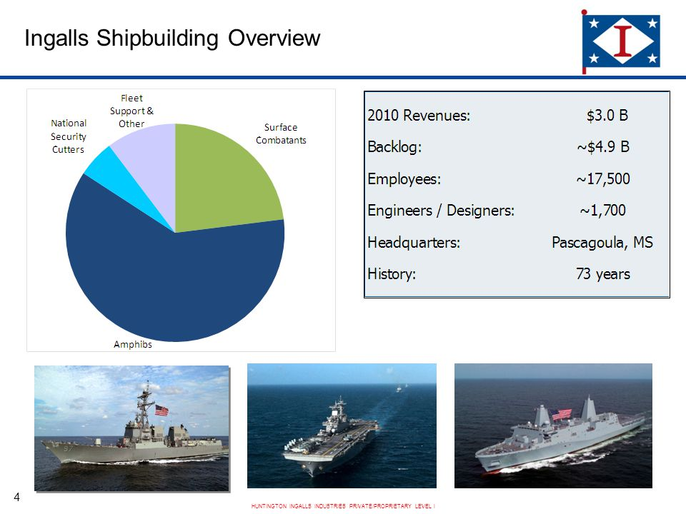 HUNTINGTON INGALLS INDUSTRIES PRIVATE/PROPRIETARY LEVEL I Ingalls Shipbuilding Overview 4