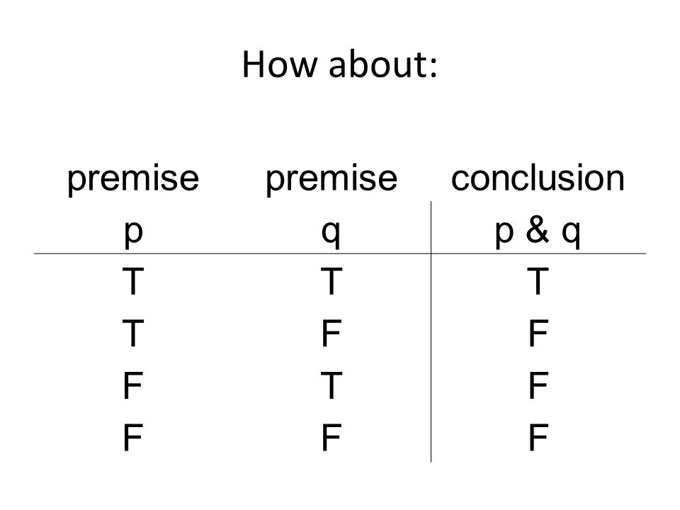 How about: premise conclusion pqp & q TTT TFF FTF FFF