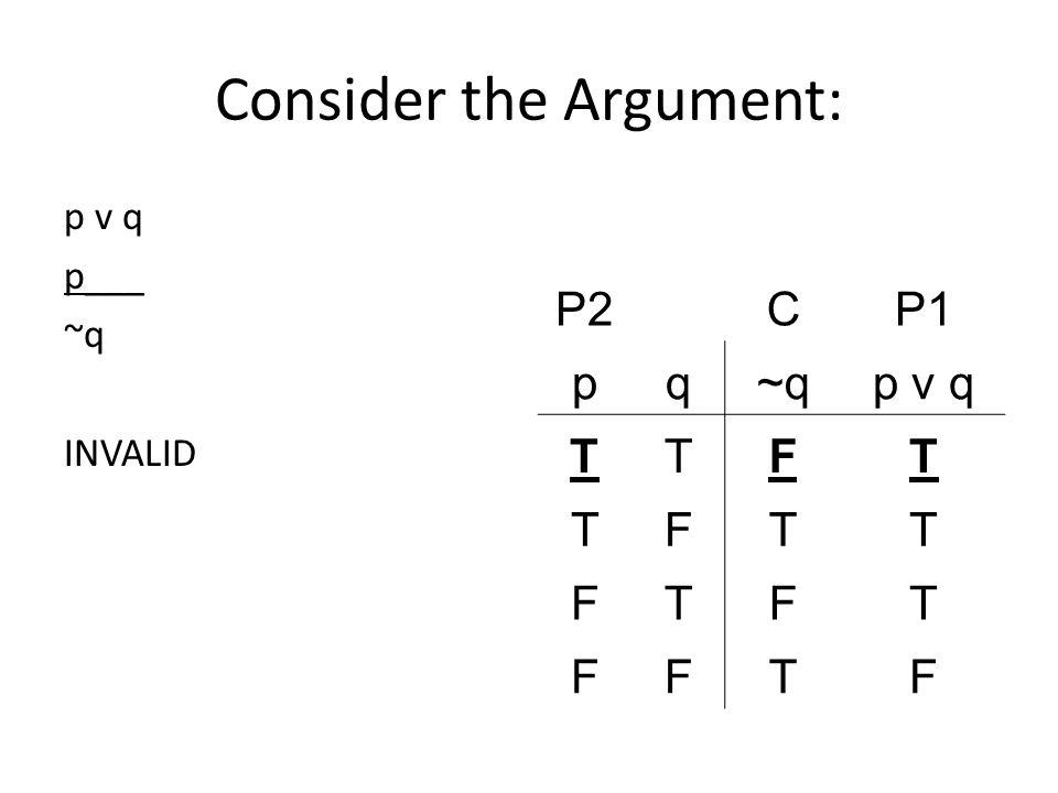 Consider the Argument: p v q p___ ~q INVALID P2CP1 pq~qp v q TTFT TFTT FTFT FFTF