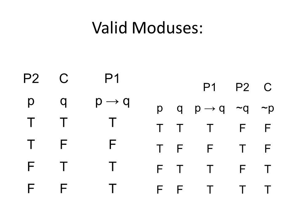Valid Moduses: P2CP1 pqp → q TTT TFF FTT FFT P1P2C pqp → q~q~p TTTFF TFFTF FTTFT FFTTT