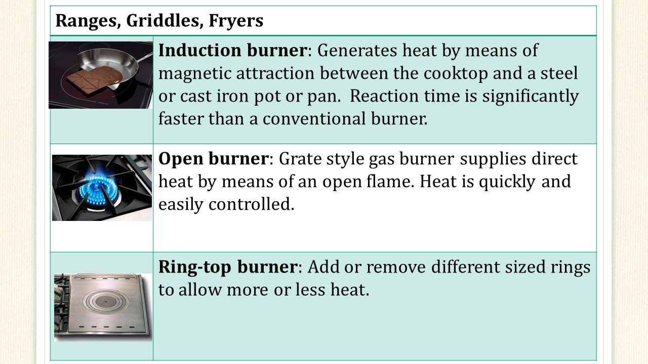 Ranges, Griddles, Fryers Induction burner: Generates heat by means of magnetic attraction between the cooktop and a steel or cast iron pot or pan.