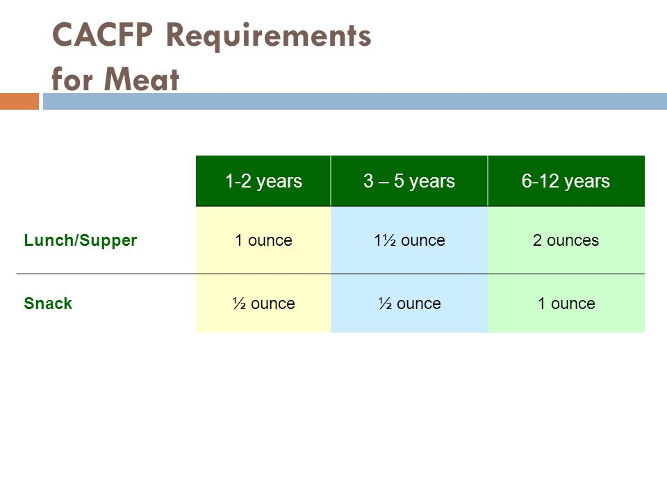 CACFP Requirements for Meat 1-2 years3 – 5 years6-12 years Lunch/Supper1 ounce1½ ounce2 ounces Snack½ ounce 1 ounce