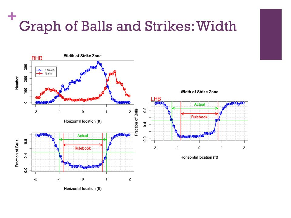 + Graph of Balls and Strikes: Height